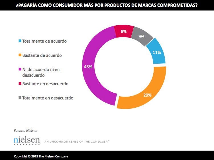 Los consumidores prefieren marcas socialmente comprometidas