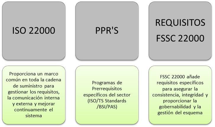FSSC 22000: Sistema de Certificación en Seguridad Alimentaria ¿Sabes si te  interesa? – Ambical